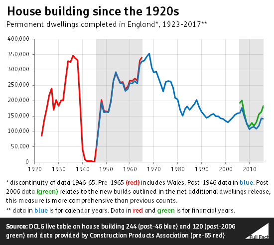 House building since 1920s NOV 17